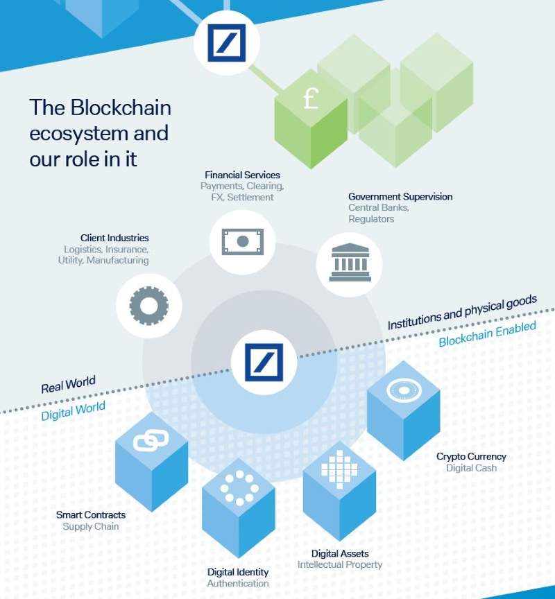 German Bank Account Info: Trade Finance And The Blockchain: Three Essential Case
